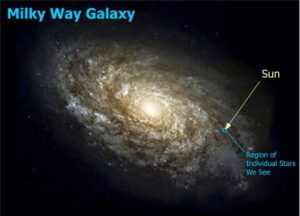 An illustration of what our own galaxy might look like and the approximate location of our sun within it.